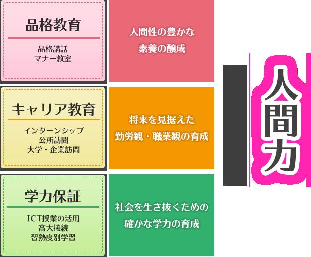 教育の三本柱